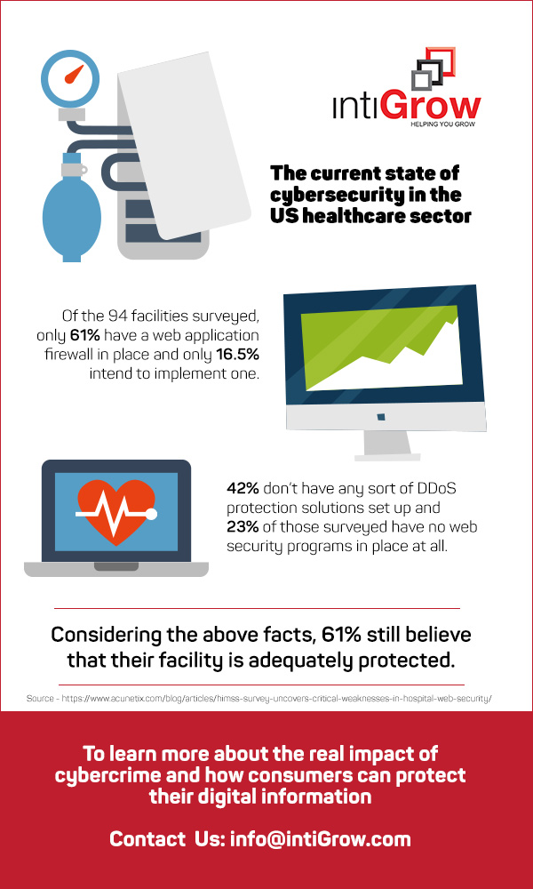 The current state of  cybersecurity in the  US healthcare sector
