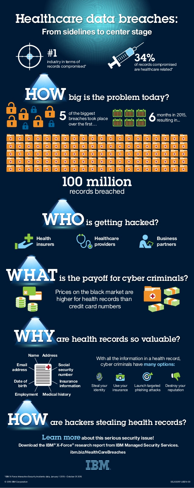 Infographic on Healthcare Data Breaches